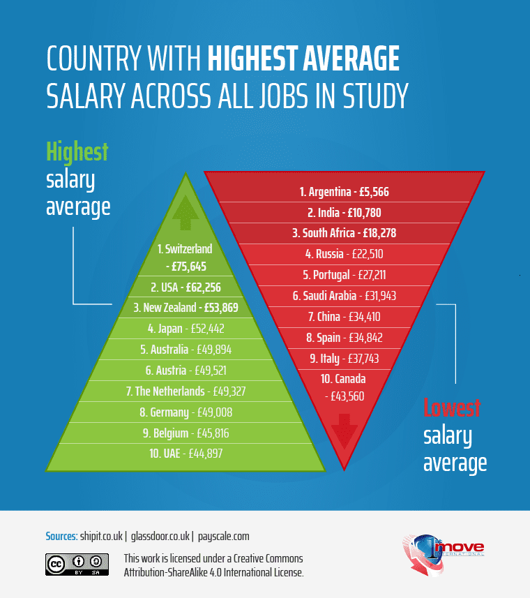 Countries with the highest and lowest salaries overall (infographic) - 1st Move International Removals