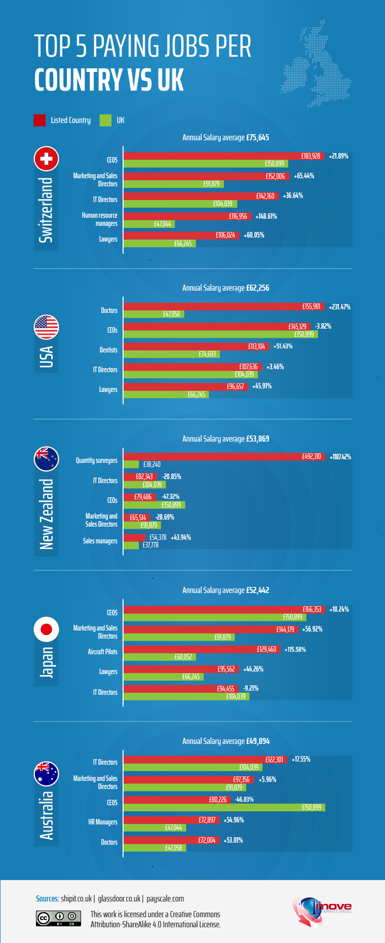 Top 5 paying jobs per country vs the UK (infographic) - 1st Move International removals.