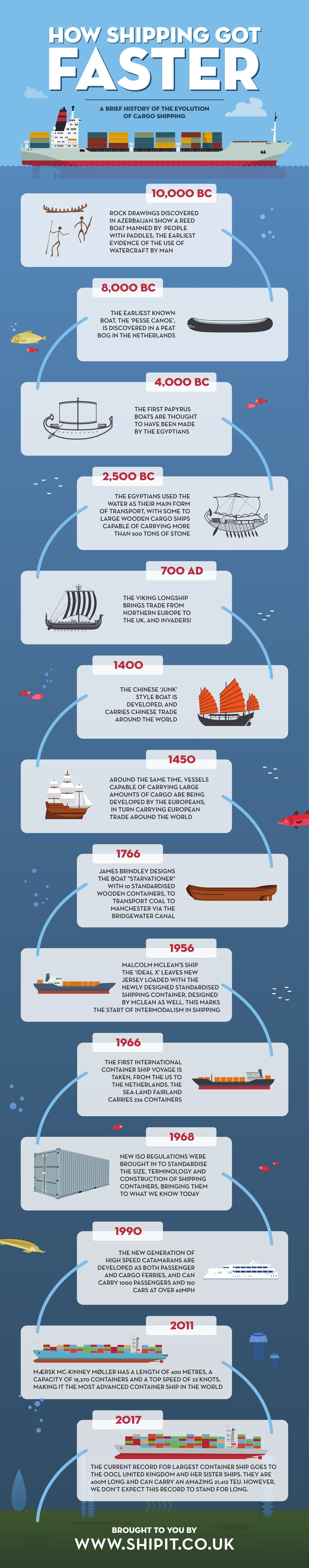 How shipping got faster infographic