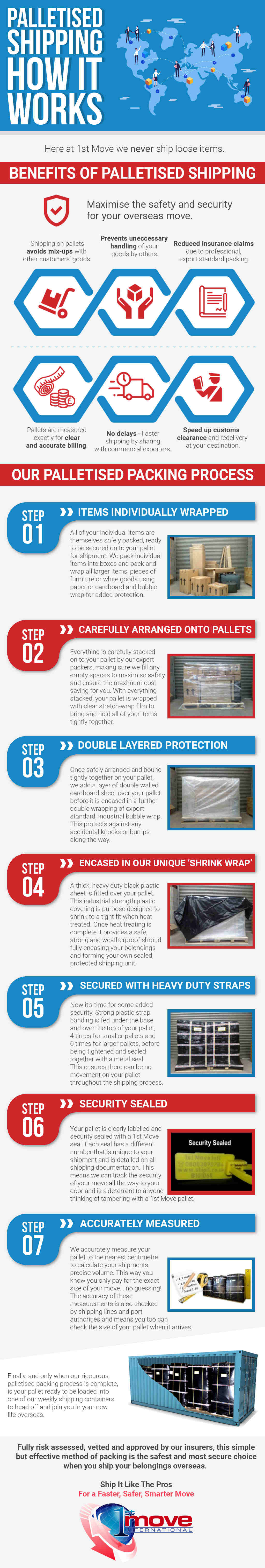 1st Move Palletised Shipping Infographic